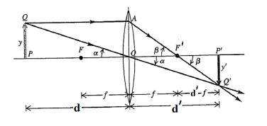 c8f7e01825 Figura 60: Formação da imagem de um objecto numa lente convergente. [5]  Adaptado